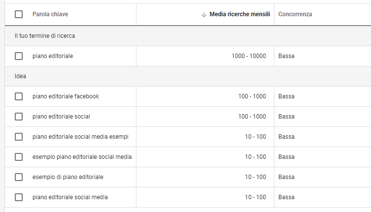 esempio keywords Google Analytics