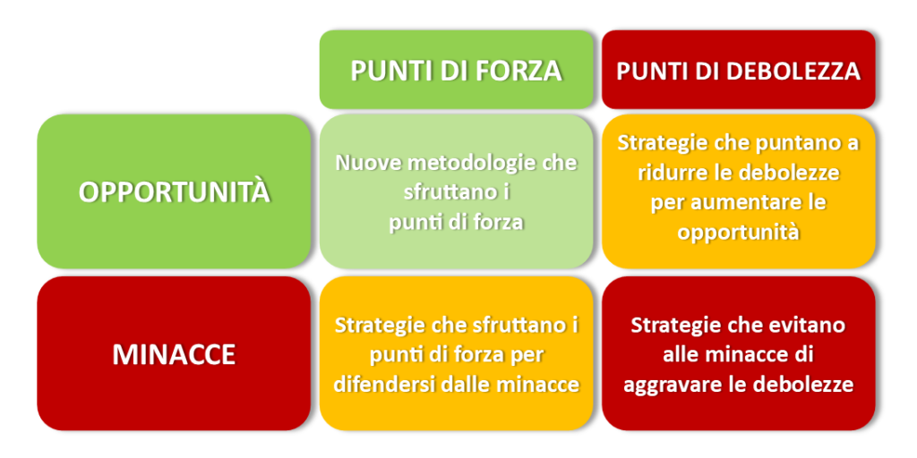esempio strategie analisi swot