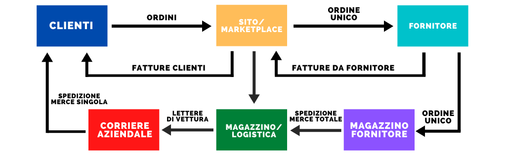 processi vendita online gestione mista