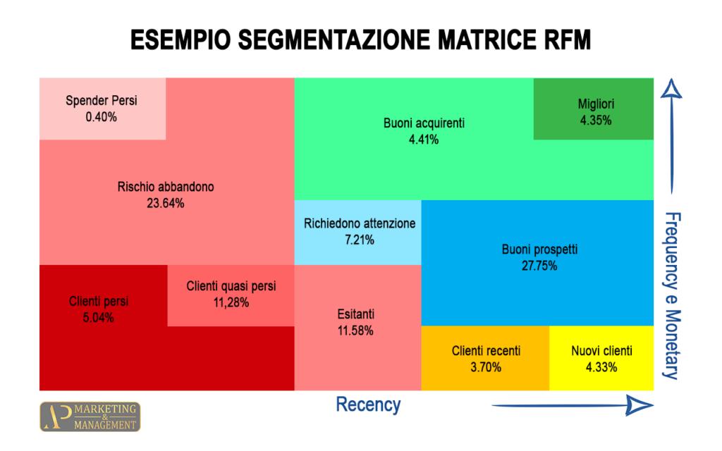 Immagine esempio segmentazione clienti analisi RFM
