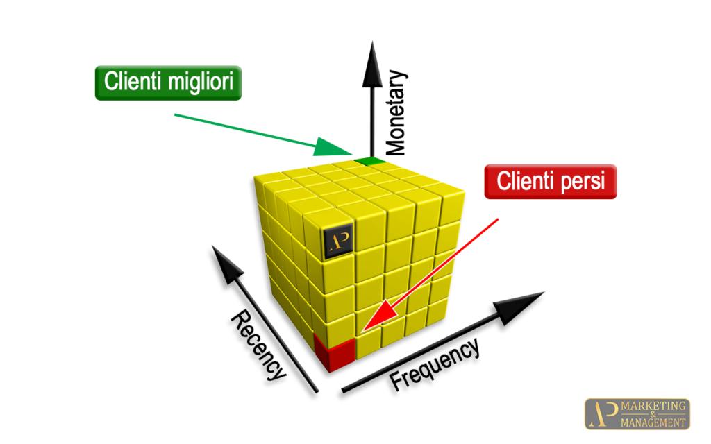 Rappresentazione matrice RFM