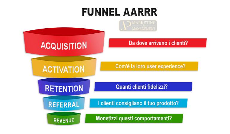 Immagine Funnel AARRR